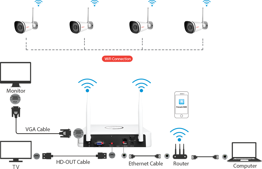 Knowledge Is Power Access Control And Circuits as well Cell Phone Camera Wiring Diagram besides Samsung Surveillance Camera System also Home House CCTV IP Cameras For 60468907087 further Foscam Poe Pinout Diagram. on a wiring diagram for cctv cameras