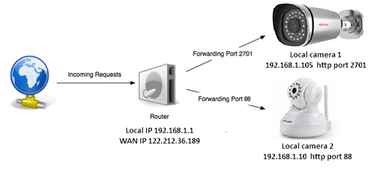 How to set up port forwarding on a router for HD camera