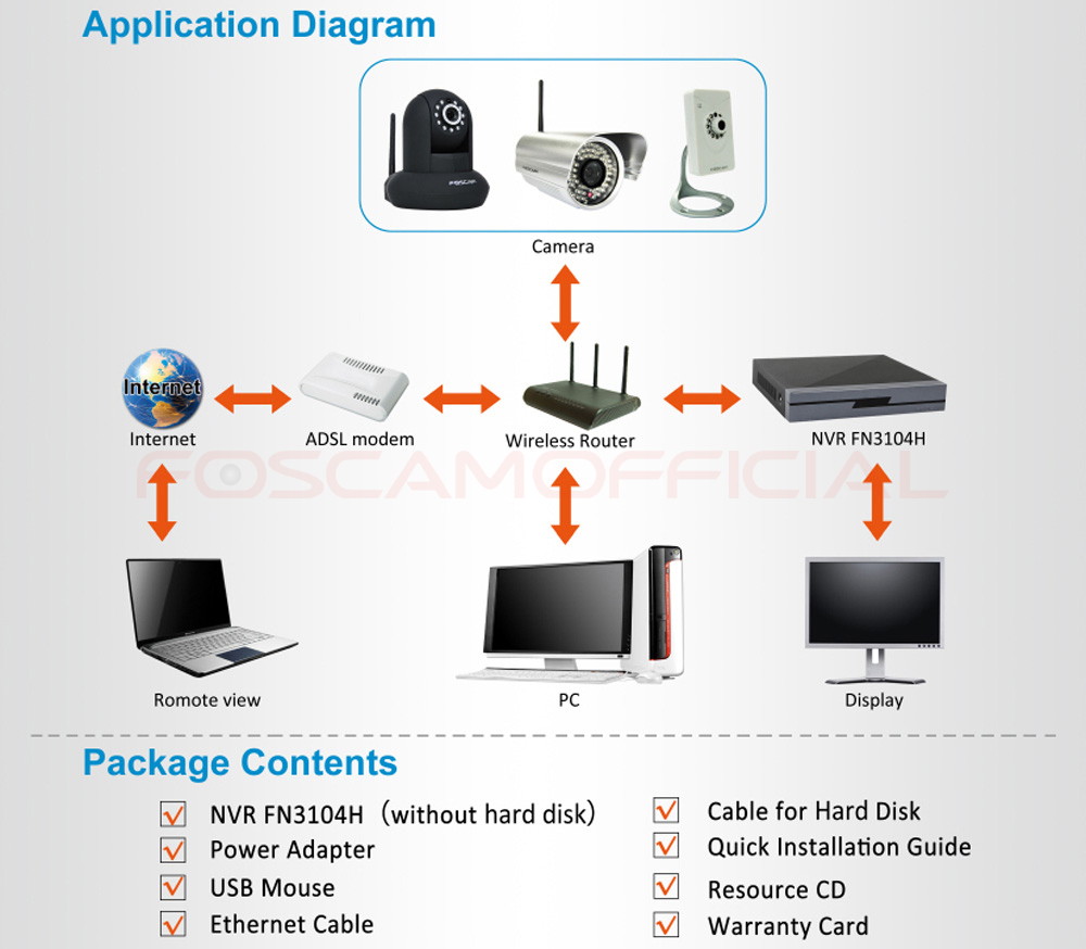 Foscam Wiring Diagram Just Schematic Garmin Usb Fn3104h 4 Ch 720p 960p 1080p Security Systems Nvr Network 1 X